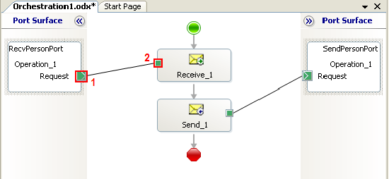 Connect receive and send ports