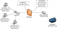 Sample Deployment Scenario - Simple Network #1
