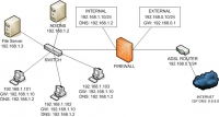 Sample Deployment Scenario - Simple Network #2