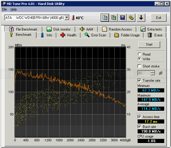 HD Tune's write performance testing on WD40EFRX